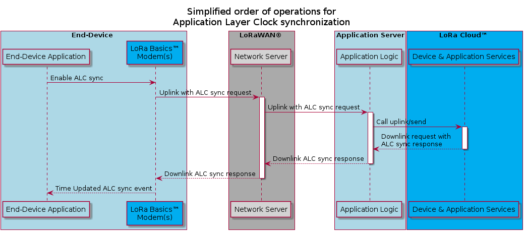 """@startuml _alc_sync_flowtitle Simplified order of operations for\nApplication Layer Clock synchronizationskinparam linetype orthobox End-Device #ADD8E6    participant """"End-Device Application"""" as UC #ADD8E6    participant """"LoRa Basics™\nModem(s)"""" as modem #00ADEFend boxbox LoRaWAN® #AAAAAA    participant """"Network Server"""" as NS  #D3D3D3end boxbox """"Application Server"""" #ADD8E6    participant """"Application Logic"""" as AppS #ADD8E6end boxbox LoRa Cloud™ #00ADEF    participant """"Device & Application Services"""" as DAS #00ADEFend boxUC -> modem : Enable ALC syncmodem -> NS ++: Uplink with ALC sync requestNS -> AppS : Uplink with ALC sync requestactivate AppSAppS -> DAS : Call uplink/sendactivate DASreturn Downlink request with\nALC sync responsereturn Downlink ALC sync responsereturn Downlink ALC sync responsemodem --> UC : Time Updated ALC sync event@enduml"""