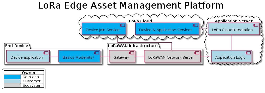 "@startumltitle LoRa Edge Asset Management Platformskinparam {    linetype ortho    LegendBackgroundColor White    TitleFontSize 36}legend left|=             |= Owner || <#00ADEF>    |  Semtech || <#ADD8E6>    |  Customer || <#D3D3D3>    |  Ecosystem |endlegendpackage ""End-Device"" {    component ""Device application"" as APP #LightBlue    component ""Basics Modem(s)"" as MDM #00ADEF    [APP] - [MDM]}package ""LoRaWAN Infrastructure"" {  component Gateway #LightGray  component ""LoRaWAN Network Server"" as LNS #LightGray  Gateway - LNS}cloud ""LoRa Cloud"" {    component ""Device Join Service"" as JS #00ADEF    component ""Device & Application Services"" as DAS #00ADEF}cloud ""Application Server"" {    component ""LoRa Cloud Integration"" as LCI #LightBlue    component ""Application Logic"" as APPLOGIC #LightBlue    [APPLOGIC] -u- [LCI]}' cloud ""GLS"" {'    [Geo Services]' }[MDM] -r- [Gateway][LNS] -r- [APPLOGIC][LNS] -u- [JS]' [MDR] -u- [Geo Services][LCI] -l- [DAS]@enduml"