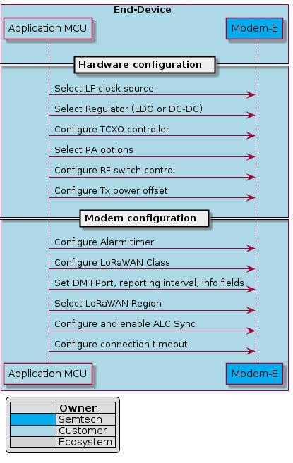 "@startuml modem_initbox End-Device #ADD8E6    participant ""Application MCU"" as MCU #ADD8E6    participant ""Modem-E"" as LR1110 #00ADEFend boxlegend left =              = Owner    <#00ADEF>      Semtech    <#ADD8E6>      Customer    <#D3D3D3>      Ecosystem  endlegend== Hardware configuration  ==MCU -> LR1110 : Select LF clock sourceMCU -> LR1110 : Select Regulator (LDO or DC-DC)MCU -> LR1110 : Configure TCXO controllerMCU -> LR1110 : Select PA optionsMCU -> LR1110 : Configure RF switch controlMCU -> LR1110 : Configure Tx power offset== Modem configuration  ==          MCU -> LR1110 : Configure Alarm timerMCU -> LR1110 : Configure LoRaWAN ClassMCU -> LR1110 : Set DM FPort, reporting interval, info fieldsMCU -> LR1110 : Select LoRaWAN RegionMCU -> LR1110 : Configure and enable ALC SyncMCU -> LR1110 : Configure connection timeout@enduml"