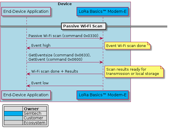 """@startuml passive_wifi_scanbox Device #ADD8E6    participant """"End-Device Application"""" as APP #ADD8E6    participant """"LoRa Basics™ Modem-E"""" as LR1110 #00ADEF    == Passive Wi-Fi Scan == end boxlegend left