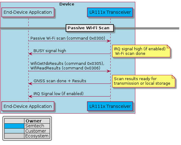 """@startuml passive_wifi_scan_trxbox Device #ADD8E6    participant """"End-Device Application"""" as APP #ADD8E6    participant """"LR111x Transceiver"""" as LR1110 #00ADEF    == Passive Wi-Fi Scan == end boxlegend left