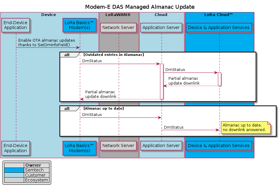 """@startumltitle Modem-E DAS Managed Almanac Updatebox Device #ADD8E6    participant """"End-Device\nApplication"""" as UC #ADD8E6    participant """"LoRa Basics™\nModem(s)"""" as modem #00ADEFend boxbox LoRaWAN® #AAAAAA    participant """"Network Server"""" as NS  #D3D3D3end boxbox Cloud #ADD8E6    participant """"Application Server"""" as AS #ADD8E6end boxbox LoRa Cloud™ #00ADEF    participant """"Device & Application Services"""" as DAS #00ADEFend boxlegend left