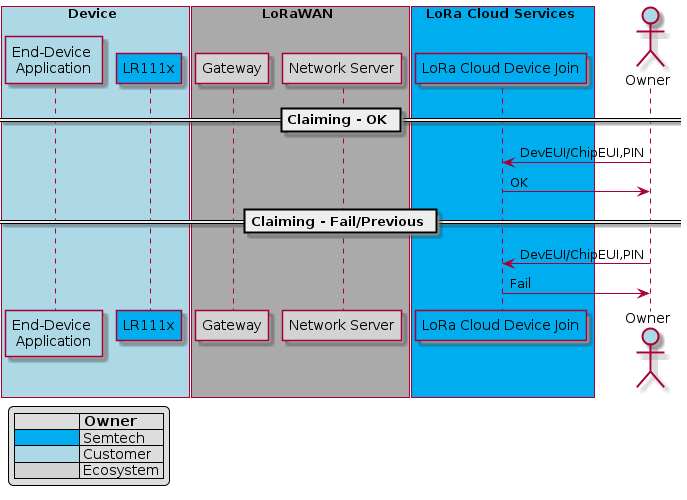 """@startuml device_claimbox Device #LightBlue    participant """"End-Device \nApplication"""" as App #LightBlue    participant """"<color #000000 >LR111x</color>"""" as LoRa  #00ADEF end box box LoRaWAN #AAAAAA    participant """"Gateway"""" as GW #LightGrey    participant """"Network Server"""" as NS  #LightGrayend boxbox LoRa Cloud Services #00ADEF     participant """"<color #000000 >LoRa Cloud Device Join</color>"""" as JS #00ADEFend boxactor Owner as Owner #LightBluelegend left