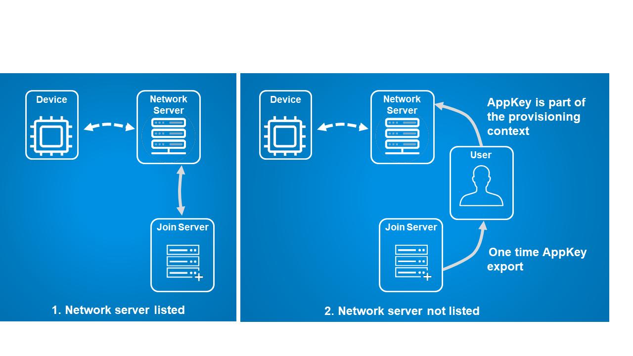 LoRa Cloud Device Join scenarios