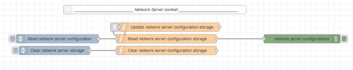 Network Server context flow diagram