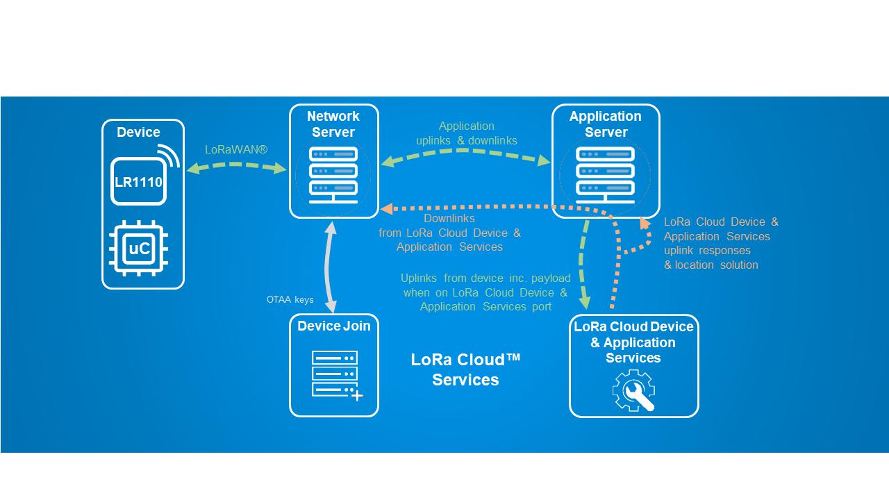 Basics™ Modem-E flow architecture