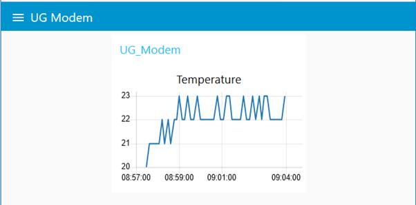 Application server temperature graph