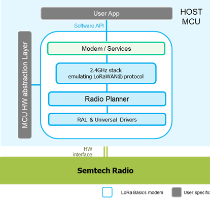 LoRa Basics Modem Architecture