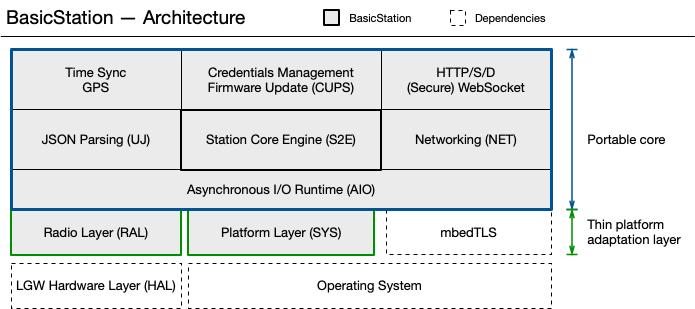 LoRa Basics Station Architecture